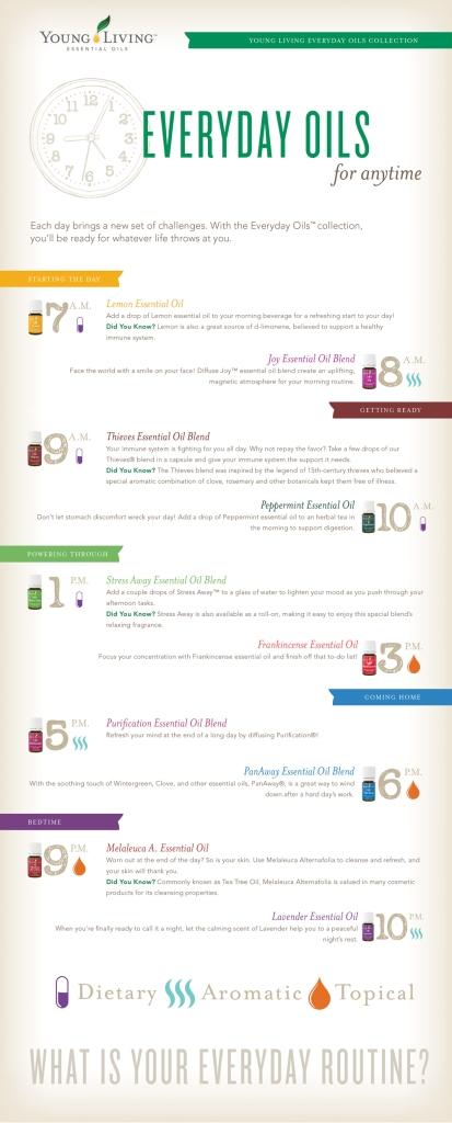 everyday-oils-clock-infographic